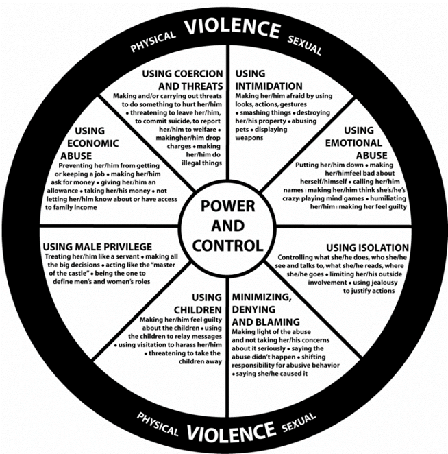 Power and Control Wheel developed by Domestic Abuse Intervention Programs (DAIP)